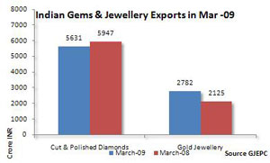 92.5 Sterling Silver, Gold & Diamond Gems & Jewellery Exports Shine After Recession In India