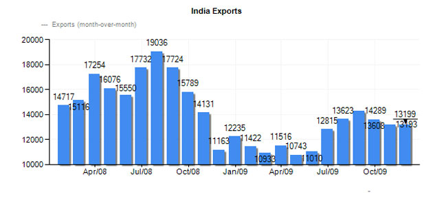 export industry in india emphasis on Austrade's dairy to india industry country profile provides australian exporters with opportunities for australian dairy industry in india include export of:.