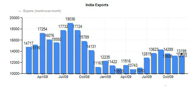 Outstanding Progress of India in Field of Gems & Jewellery Export Industry in Past Year