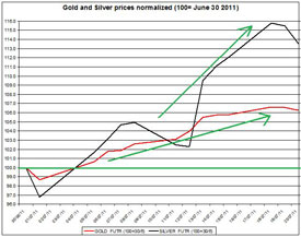 Gold & Silver Prices Would Roar Till December 2011