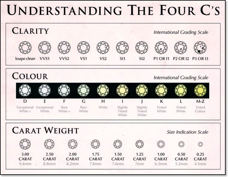 color clarity chart